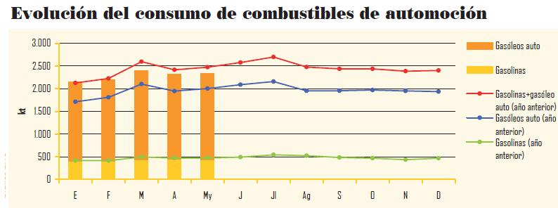 20110808143932-variacion-gasolinas-2010-2011.png